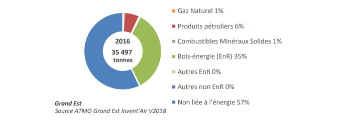 Emissions de PM10 par source