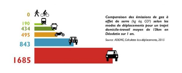 Comparatif transport